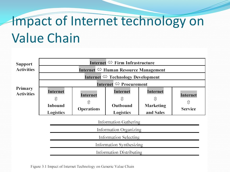 Impact of Internet technology on Value Chain