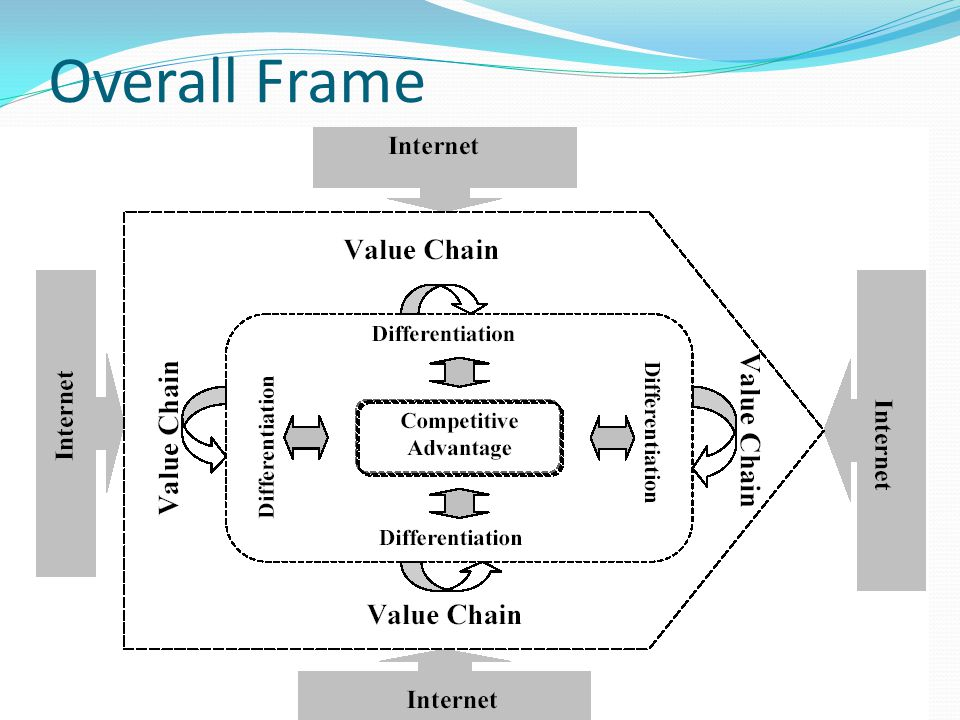 Overall Frame