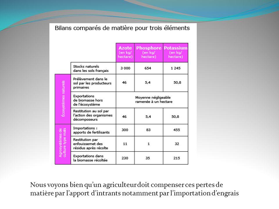 Nous voyons bien qu'un agriculteur doit compenser ces pertes de matière par l'apport d'intrants notamment par l'importation d'engrais