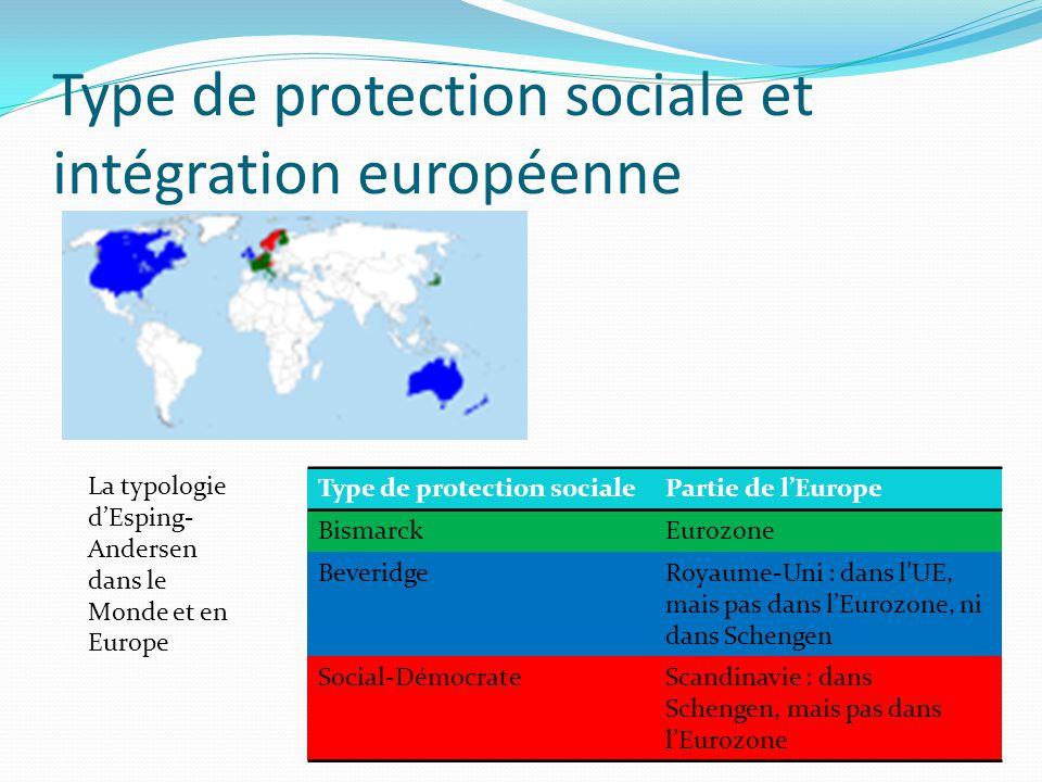 Type de protection sociale et intégration européenne