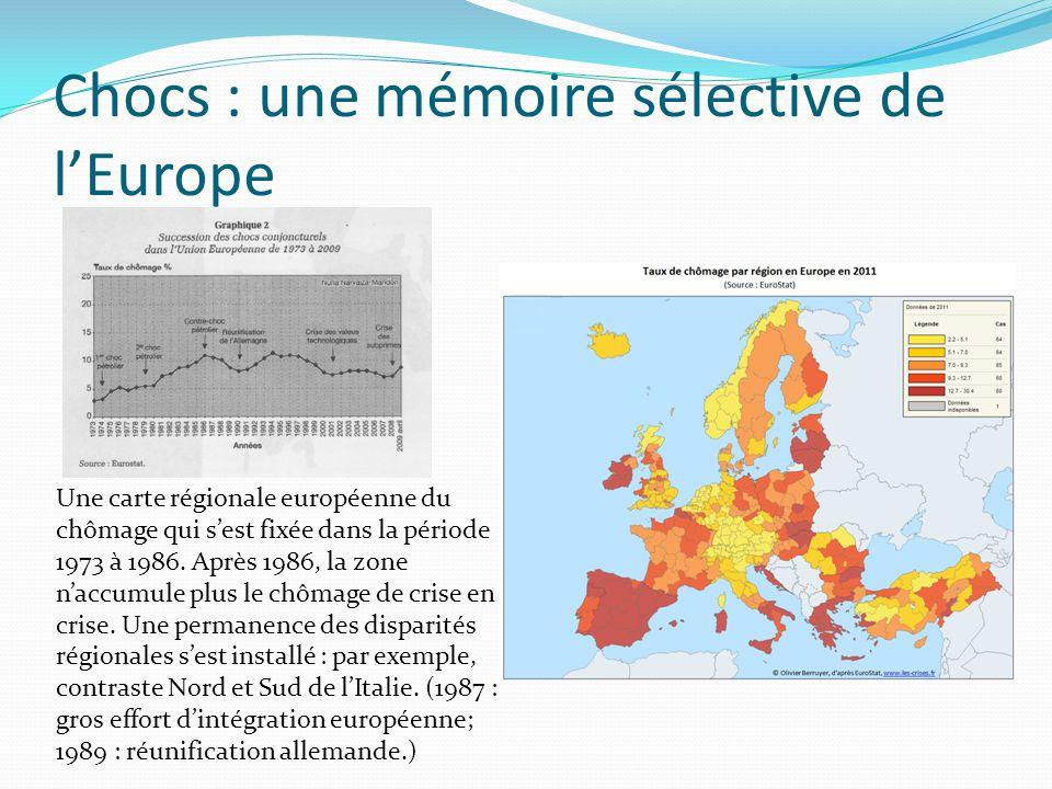Chocs : une mémoire sélective de l'Europe