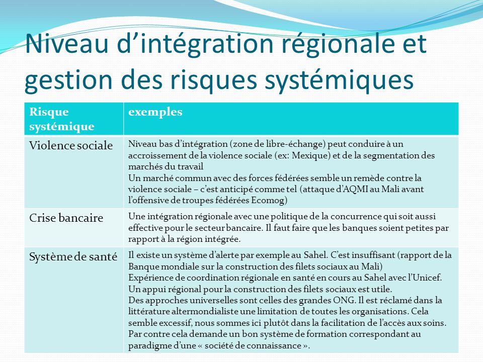 Niveau d'intégration régionale et gestion des risques systémiques