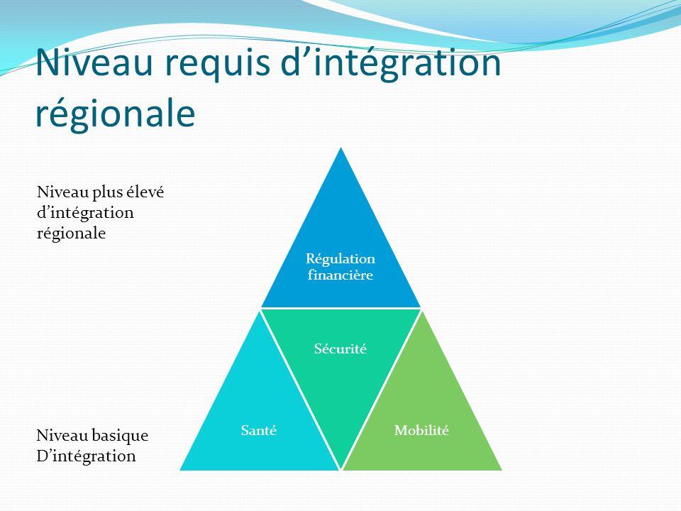 Niveau requis d'intégration régionale