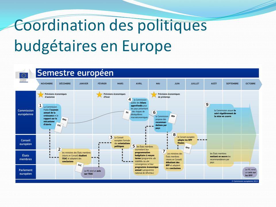 Coordination des politiques budgétaires en Europe