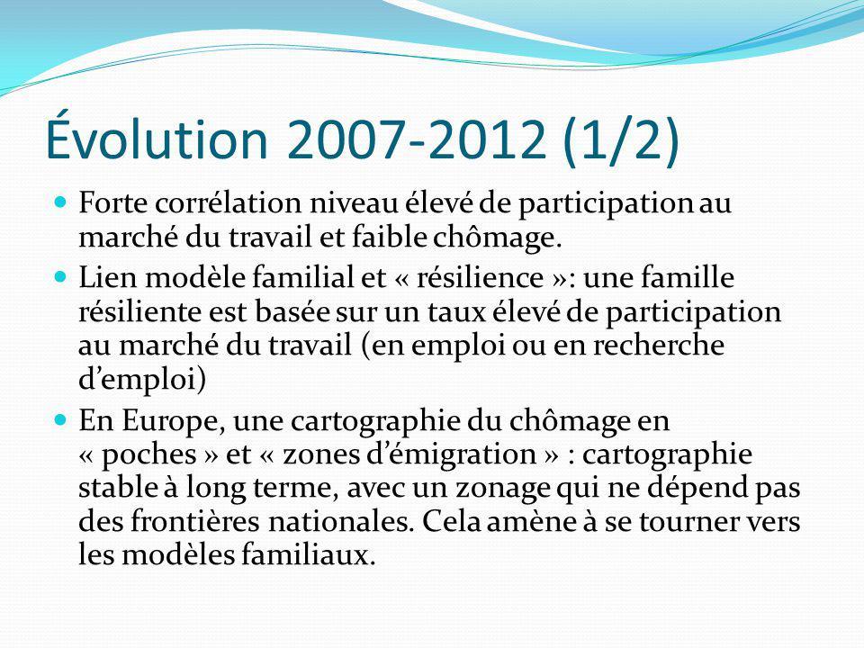 Évolution 2007-2012 (1/2) Forte corrélation niveau élevé de participation au marché du travail et faible chômage.