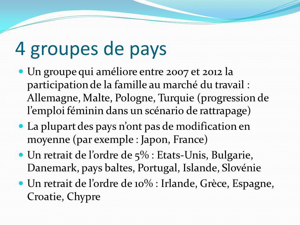 4 groupes de pays