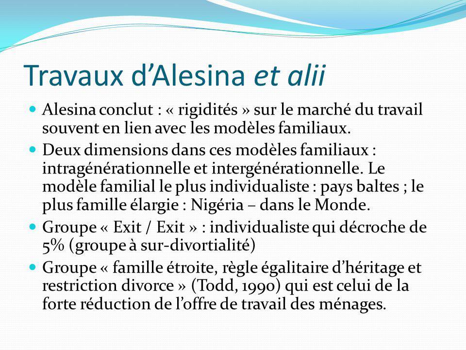 Travaux d'Alesina et alii