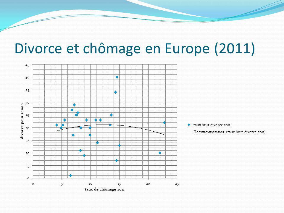 Divorce et chômage en Europe (2011)
