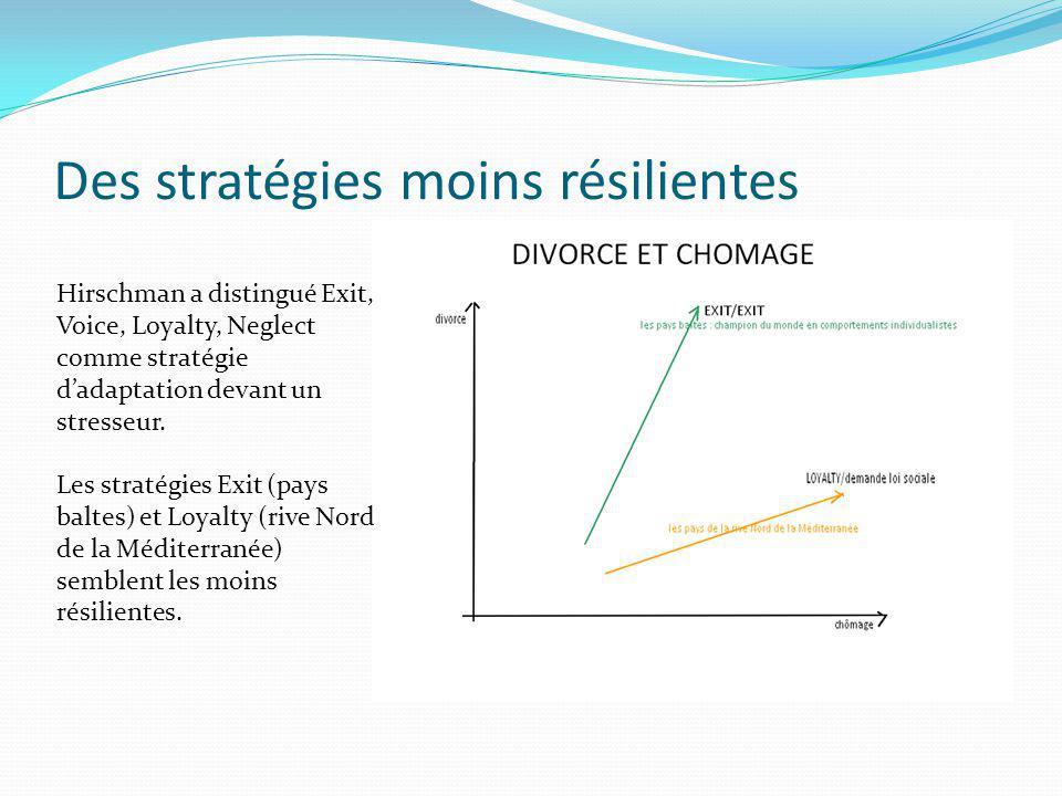 Des stratégies moins résilientes