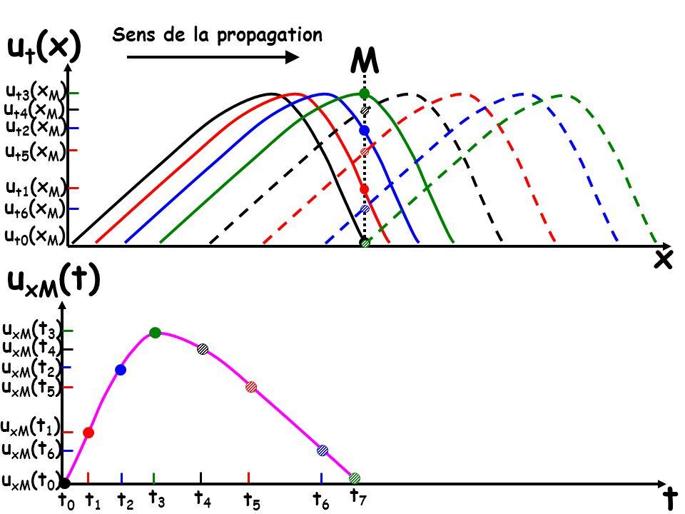 ut(x) M x uxM(t) t Sens de la propagation ut3(xM) ut4(xM) ut2(xM)