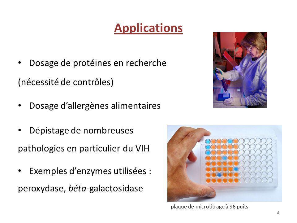 Applications Dosage de protéines en recherche (nécessité de contrôles)