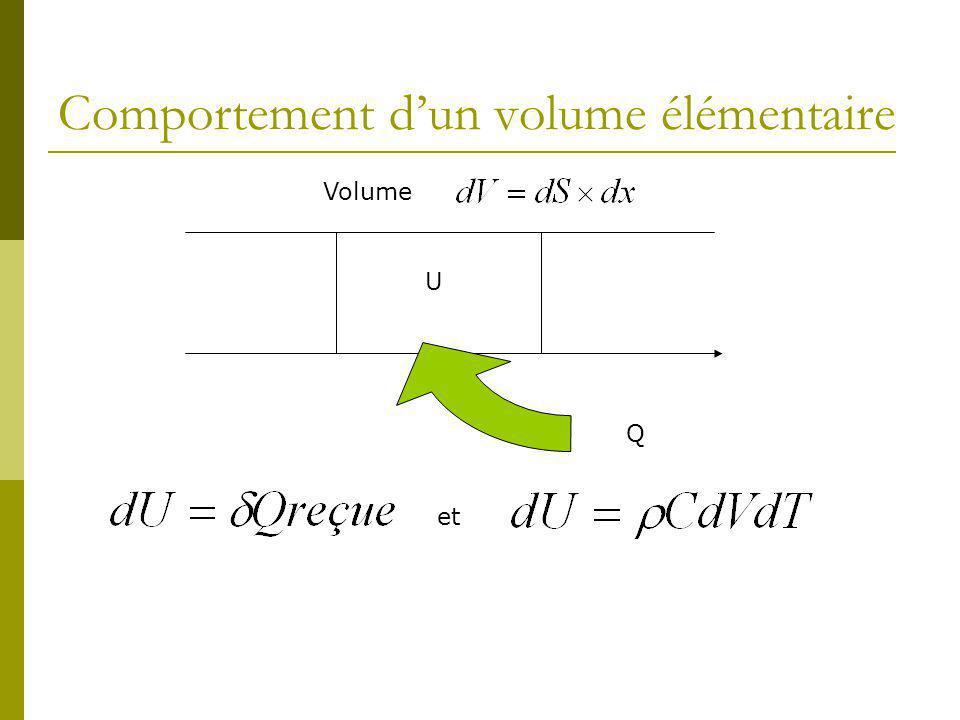 Comportement d'un volume élémentaire