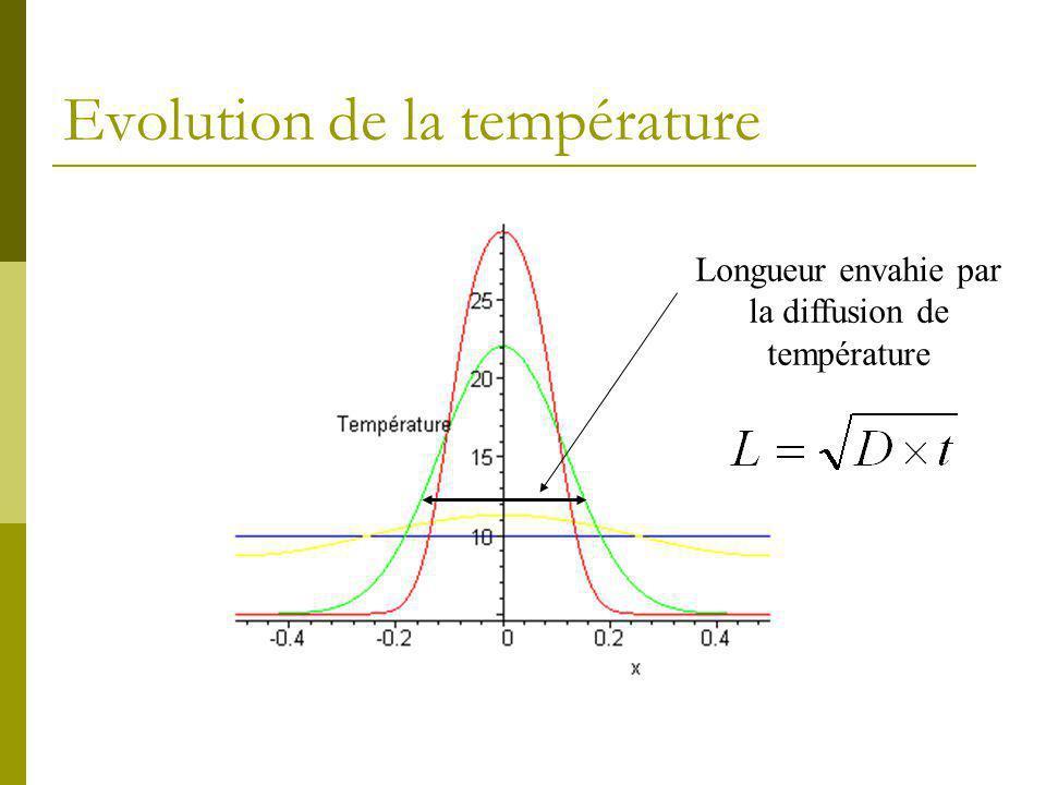 Evolution de la température