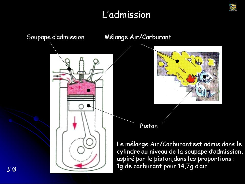 L'admission S-B Soupape d'admission Mélange Air/Carburant Piston