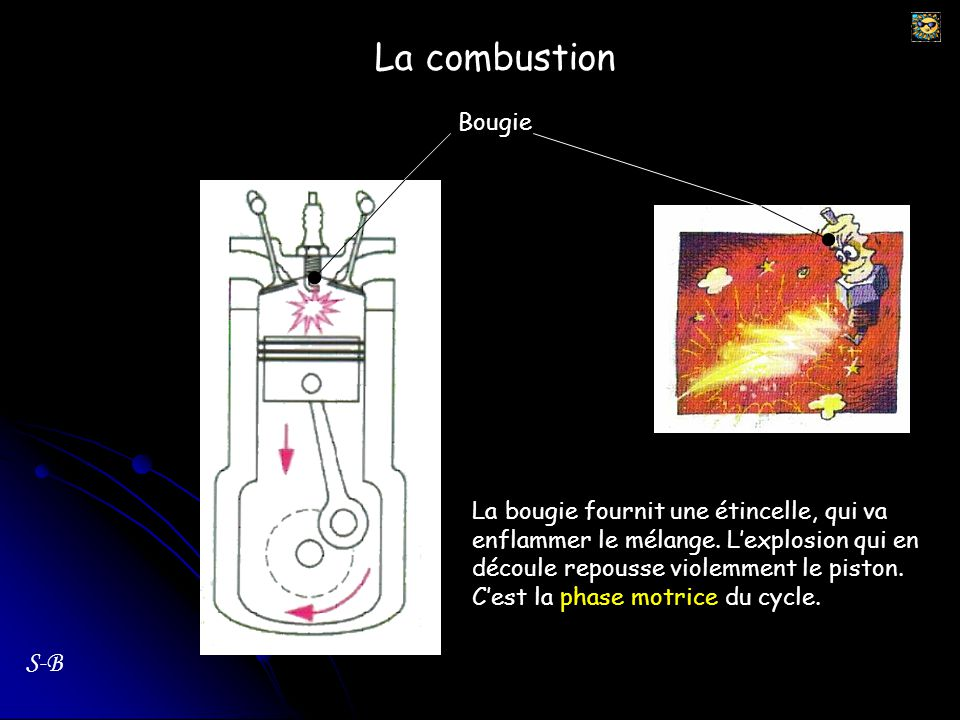 La combustion S-B Bougie