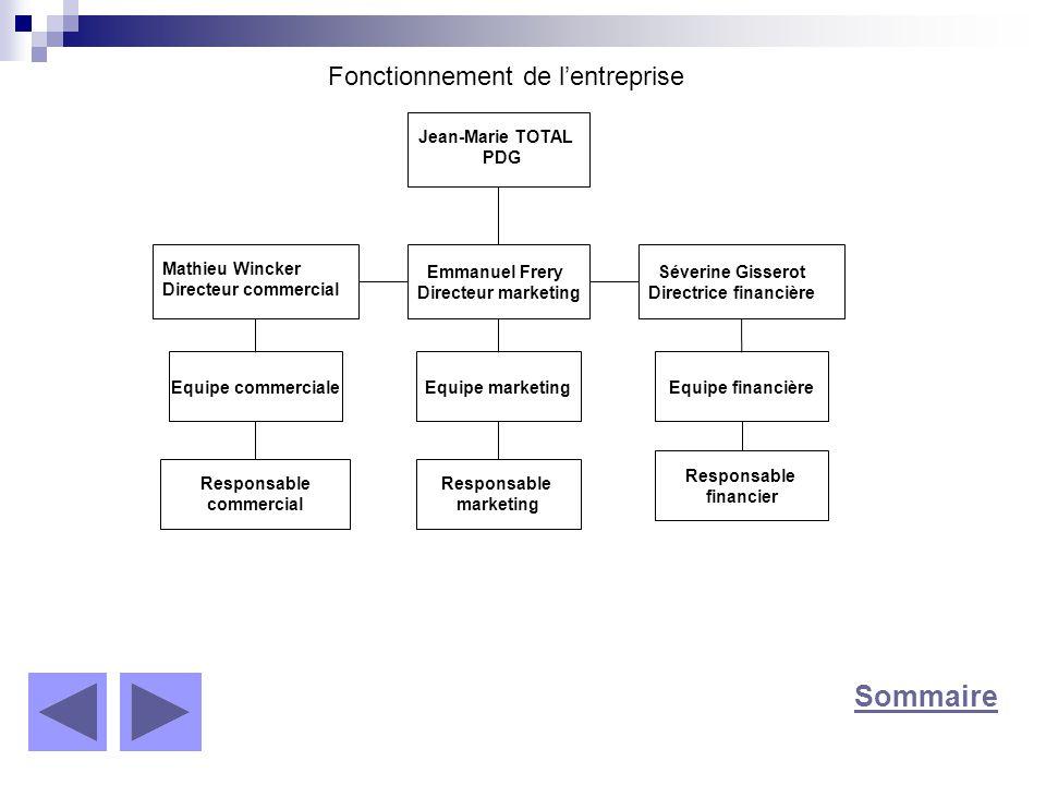 Sommaire Fonctionnement de l'entreprise Jean-Marie TOTAL PDG