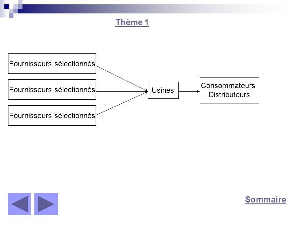 Thème 1 Sommaire Fournisseurs sélectionnés Consommateurs Distributeurs