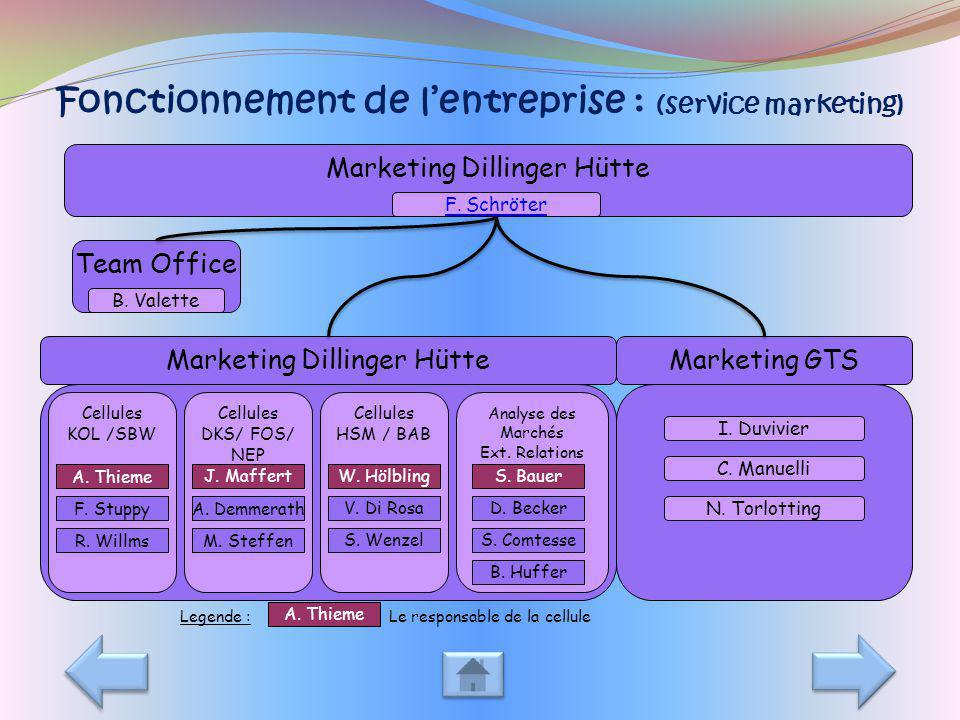 Fonctionnement de l'entreprise : (service marketing)