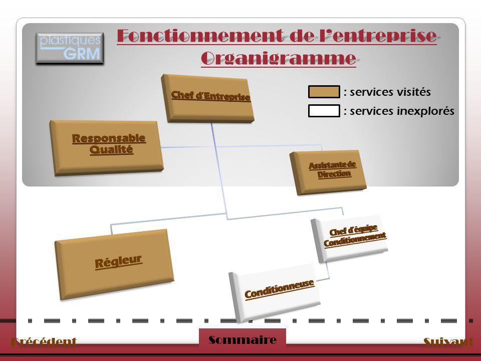 Fonctionnement de l'entreprise Organigramme