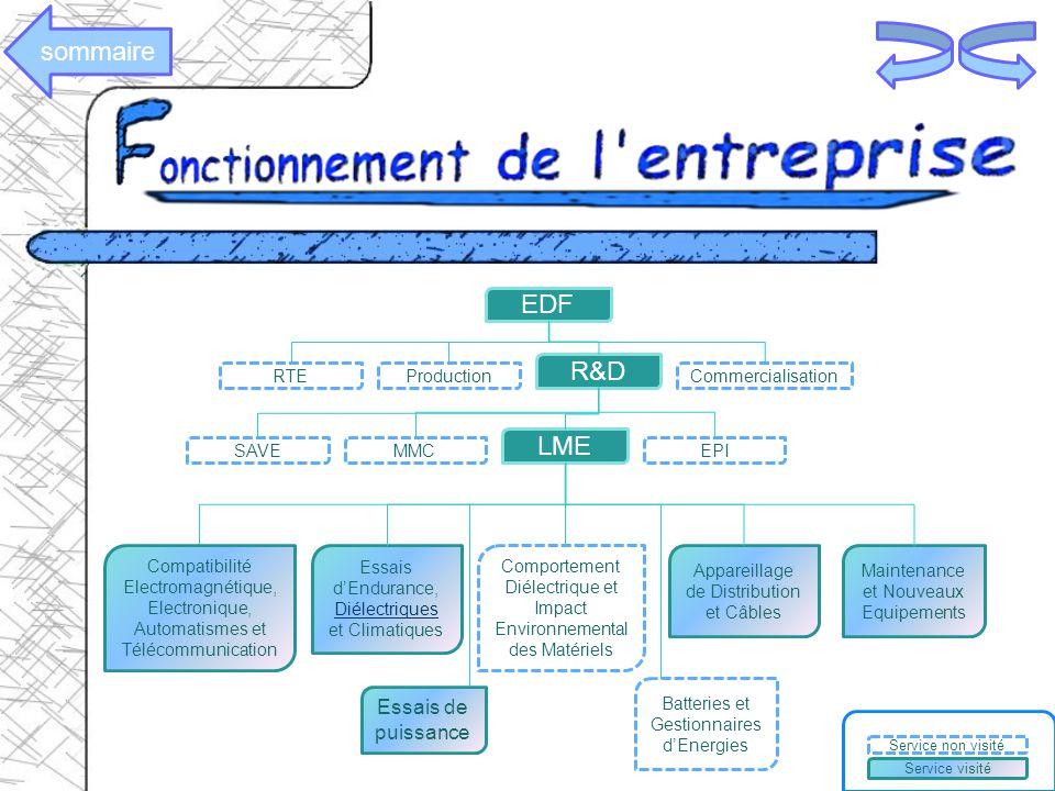 sommaire EDF R&D LME Essais de puissance RTE Production