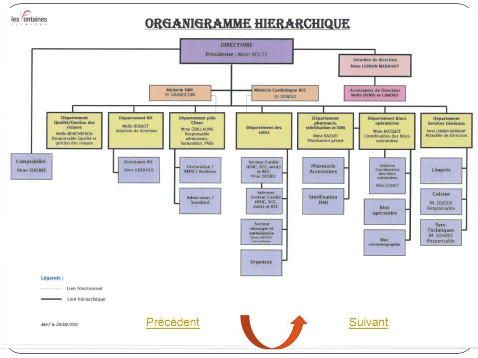Organigramme de l' entreprise