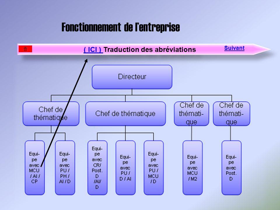 ( ICI ) Traduction des abréviations