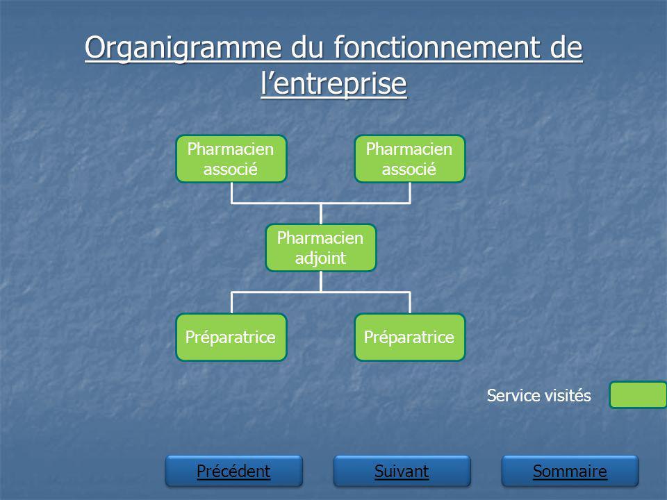 Organigramme du fonctionnement de l'entreprise