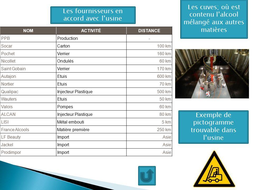 Les cuves; où est contenu l'alcool mélangé aux autres matières