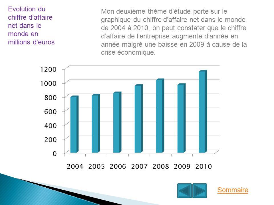 Evolution du chiffre d'affaire net dans le monde en millions d'euros