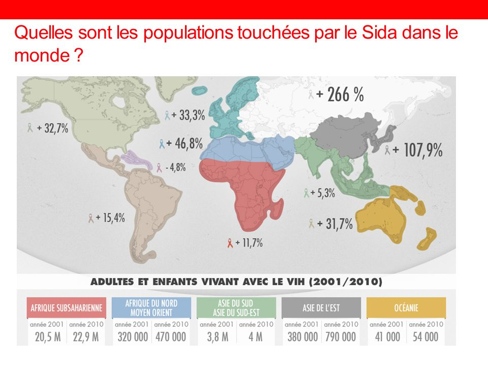 Quelles sont les populations touchées par le Sida dans le monde