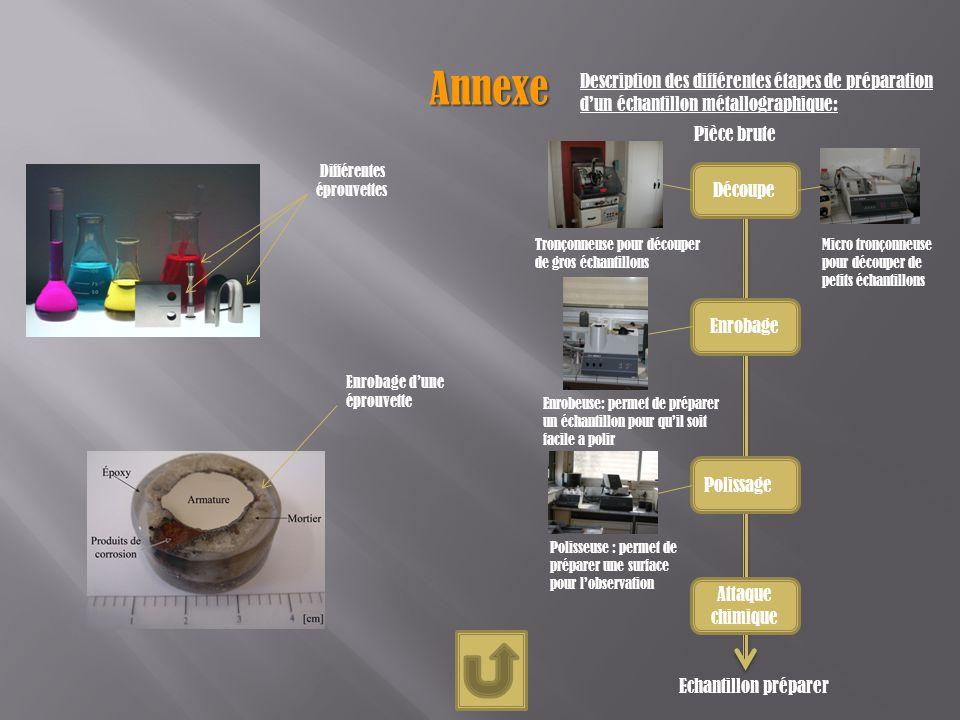 Annexe Description des différentes étapes de préparation d'un échantillon métallographique: Pièce brute.