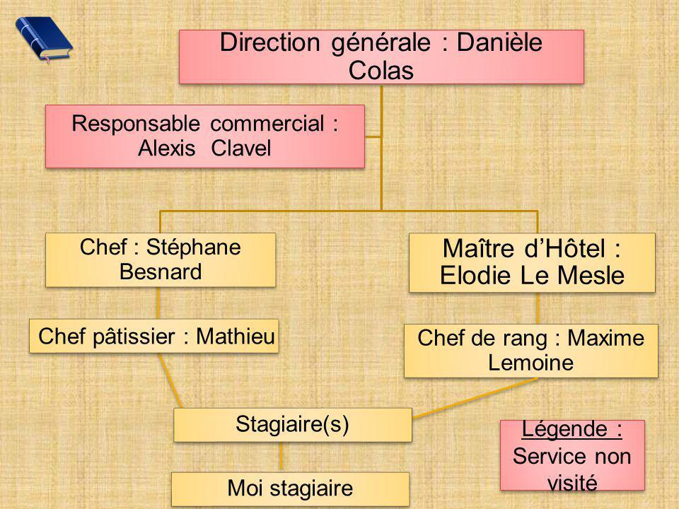 Chef pâtissier : Mathieu