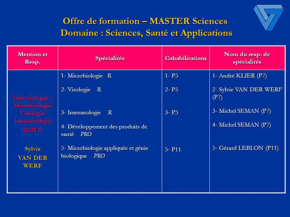Offre de formation – MASTER Sciences Domaine : Sciences, Santé et Applications