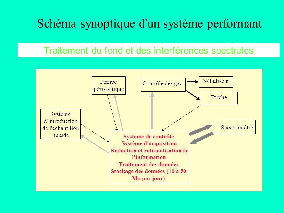 Schéma synoptique d un système performant