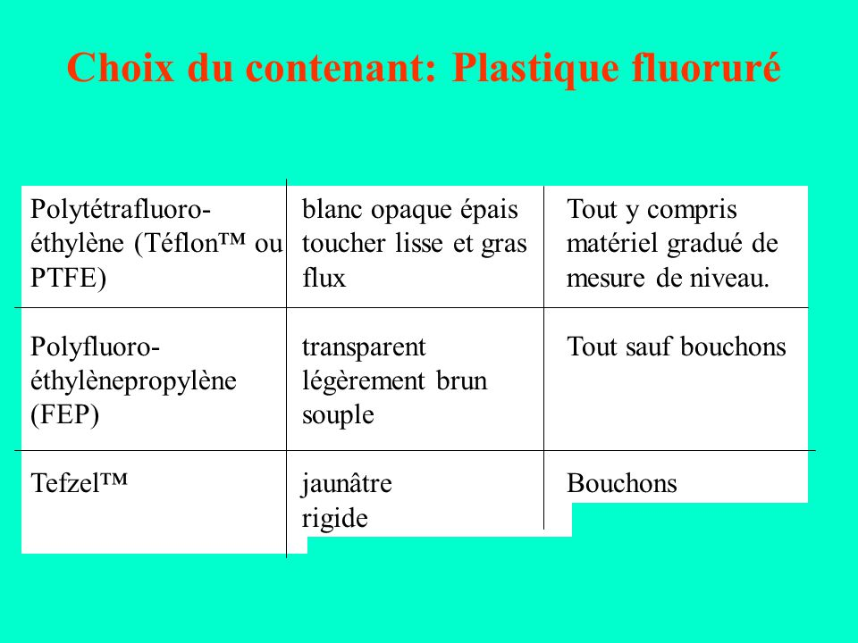 Choix du contenant: Plastique fluoruré