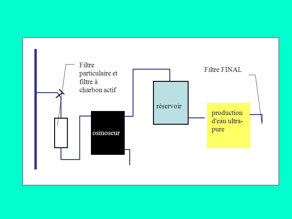 Filtre Filtre FINAL. particulaire et. filtre à. charbon actif. réservoir. production. d eau. ultra-