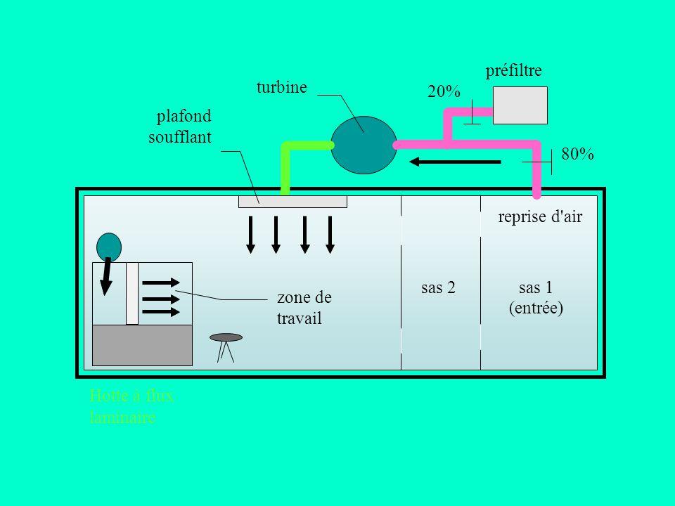 préfiltre turbine. 20% plafond. soufflant. 80% reprise d air. sas 2. sas 1. zone de. (entrée)
