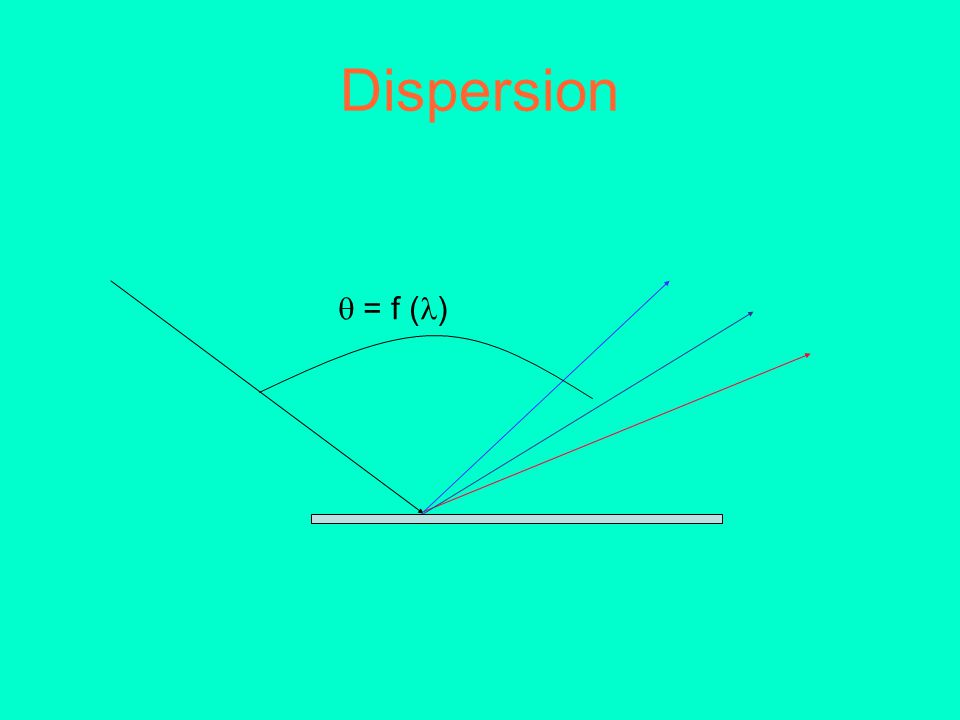 Dispersion  = f ()
