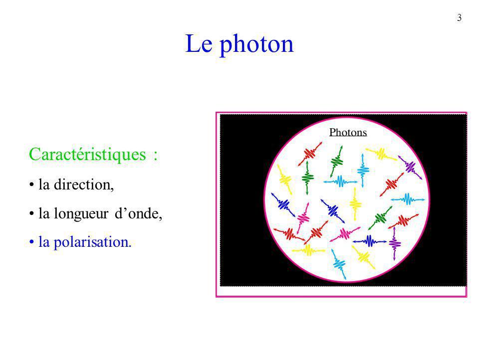 Le photon Caractéristiques : la direction, la longueur d'onde,