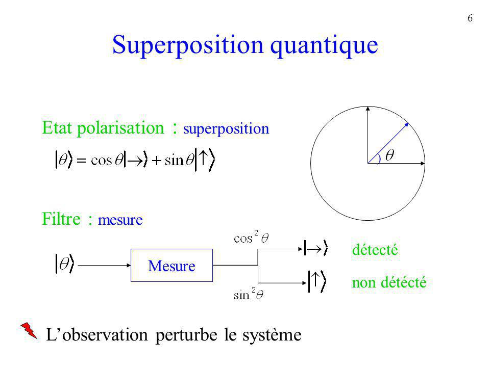 Superposition quantique