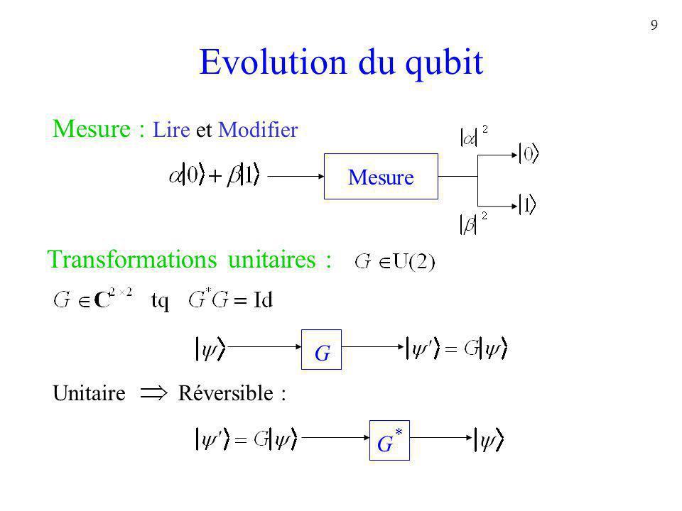 Evolution du qubit Mesure : Lire et Modifier