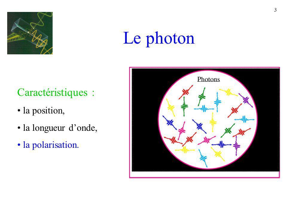 Le photon Caractéristiques : la position, la longueur d'onde,