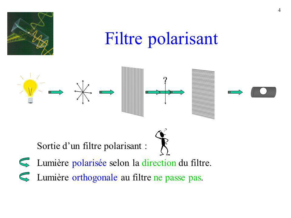 Filtre polarisant Sortie d'un filtre polarisant :