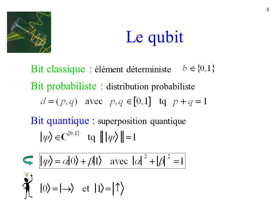 Le qubit Bit classique : élément déterministe