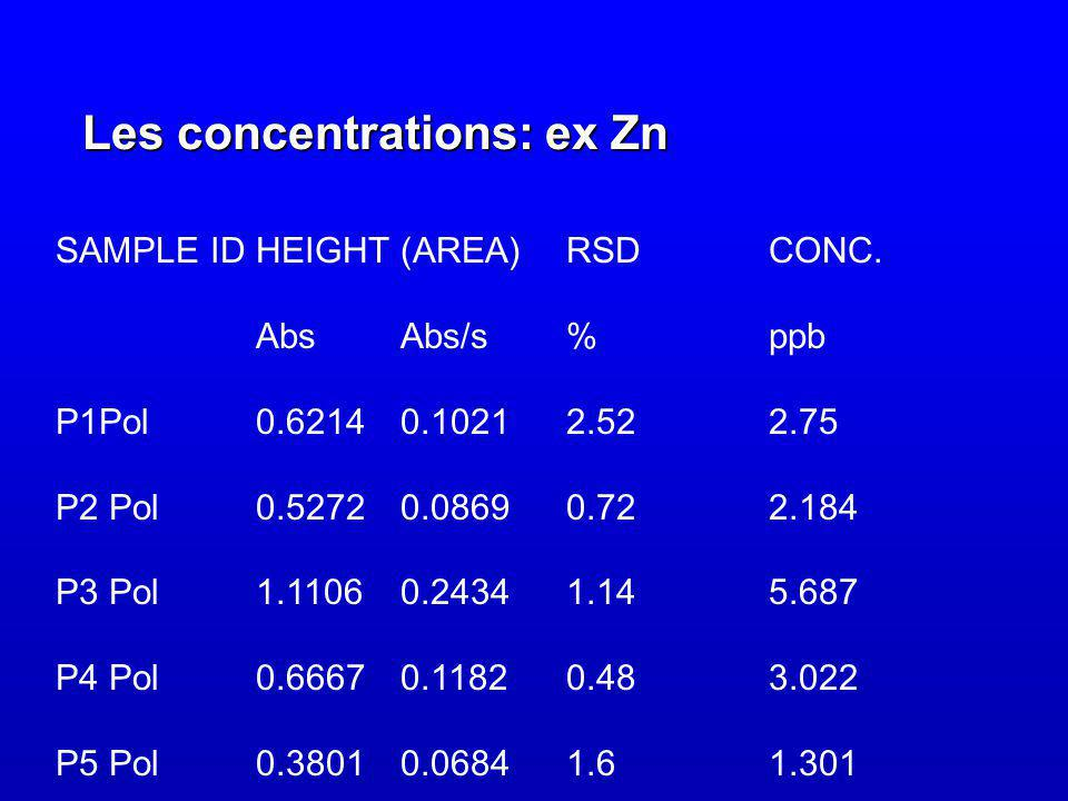 Les concentrations: ex Zn