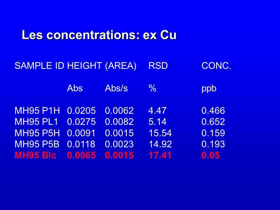 Les concentrations: ex Cu