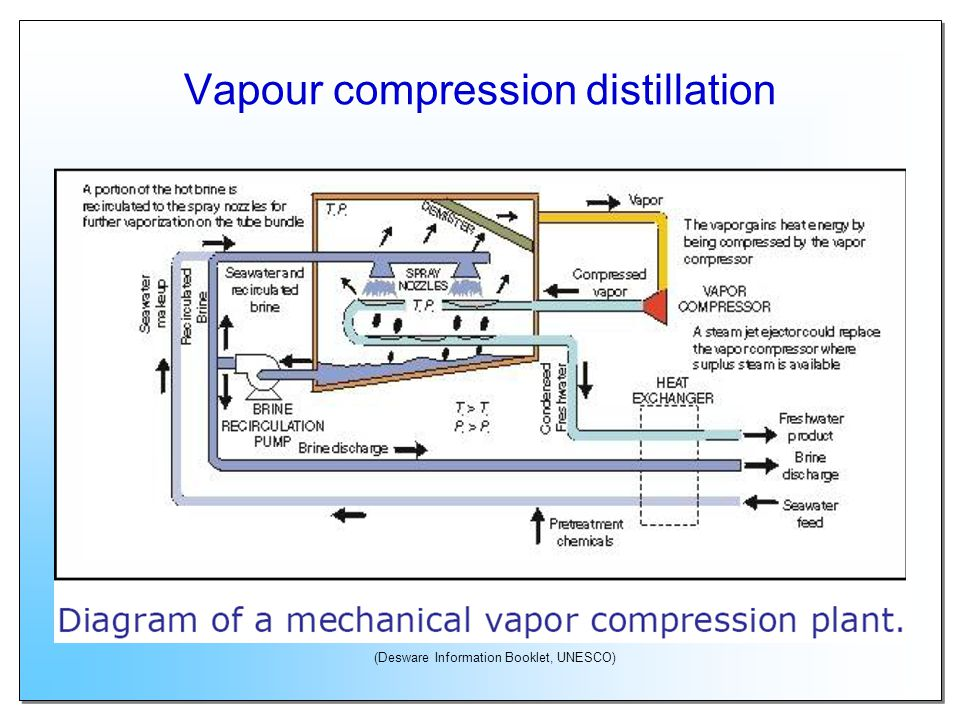 Vapour compression distillation