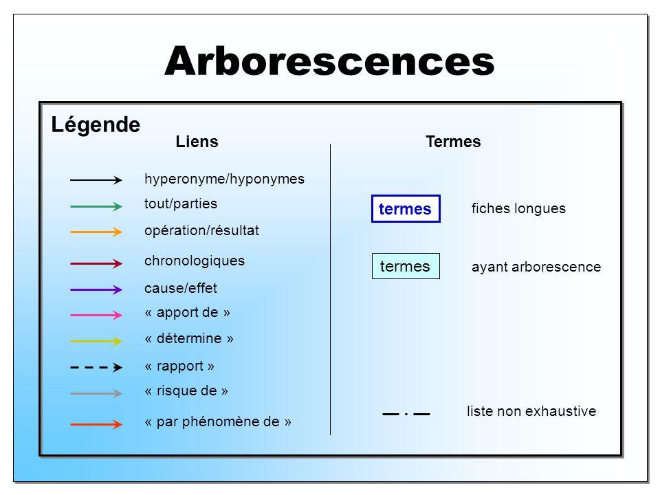 Arborescences Légende Liens Termes termes termes hyperonyme/hyponymes