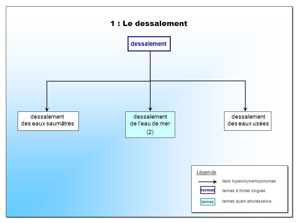 1 : Le dessalement dessalement dessalement des eaux saumâtres