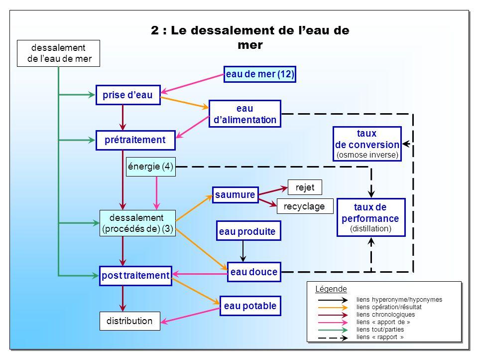2 : Le dessalement de l'eau de mer